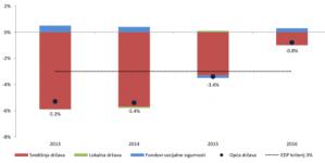 Prihodne fiskalne konsolidacije dugoročno ne donose sreću