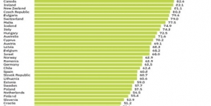 Povisiti indeks fleksibilnosti rada zbog ekonomske slobode