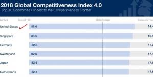 Evo razloga zašto je Amerika prva prema globalnoj konkurentnosti