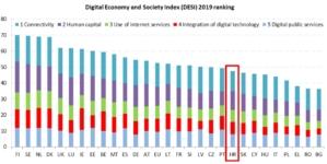 Po digitalizaciji Hrvatska ispred Slovačke, Mađarske i Poljske