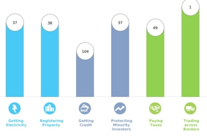 Evo što za Hrvatsku znači Doing Business 2020 izvješće