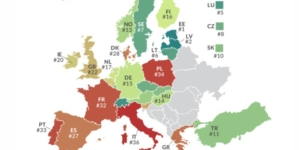 Estonija ostaje porezno najkonkurentnija zemlja