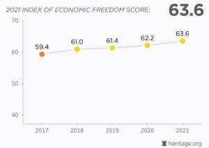 Razine ekonomske slobode Hrvatske 2017-2021